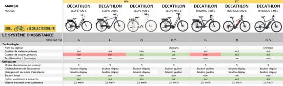 2021 Comparatif vélo électrique Ville et VTC DECATHLON 2. Le Système d'Assistance