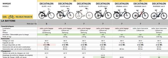 2021 Comparatif vélo électrique Ville et VTC DECATHLON 3. La Batterie