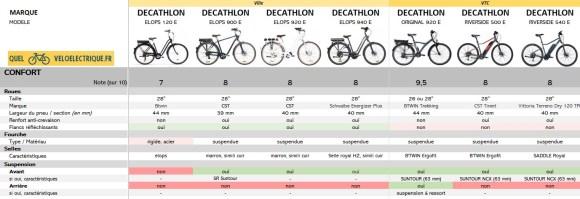 2021 Comparatif vélo électrique Ville et VTC DECATHLON 7. Confort
