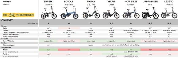 7 Comparatif 2021 vélo électrique pliable - 1500€ 7. Le Confort