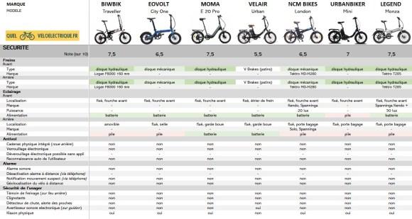 8 Comparatif 2021 vélo électrique pliable - 1500€ 8. La Sécurité