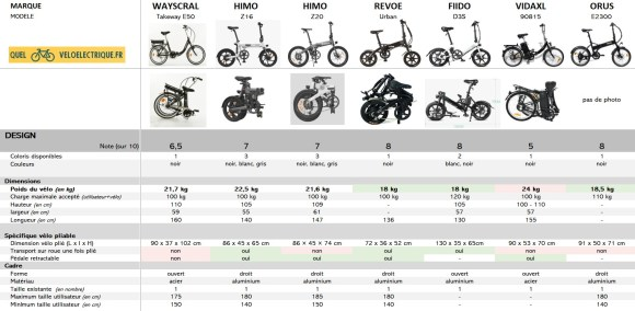 Comparatif 2021 Vélo électrique pliant le moins cher 5. Design
