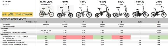Comparatif 2021 Vélo électrique pliant le moins cher 9. Service Après Vente SAV