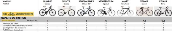 Comparatif 2021 vélo électrique ville homme sport max 1500€ 10. Qualité de finition OK