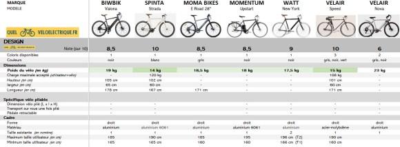 Comparatif 2021 vélo électrique ville homme sport max 1500€ 5. Design