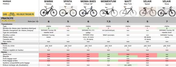 Comparatif 2021 vélo électrique ville homme sport max 1500€ 6. Praticité