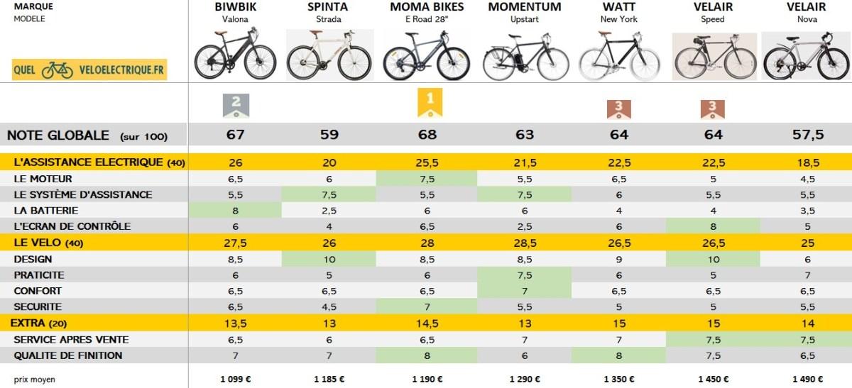Comparatif 2021 vélo électrique ville homme sport max 1500€ classement général OKKKKK