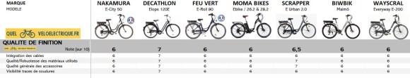 OK Comparatif VAE Vélo de ville pas cher 10. Qualité de Finition
