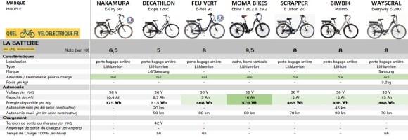 OK Comparatif VAE Vélo de ville pas cher 3. La Batterie