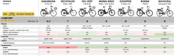 OK Comparatif VAE Vélo de ville pas cher 7. Le Confort 2021