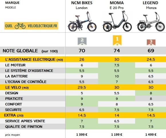 ok PODIUM meilleurs vélos électriques pliants à moins de 1500€ notes globales