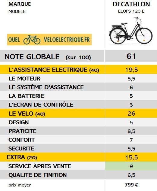 2021-Elops-120e-note-globale-du-velo-electrique