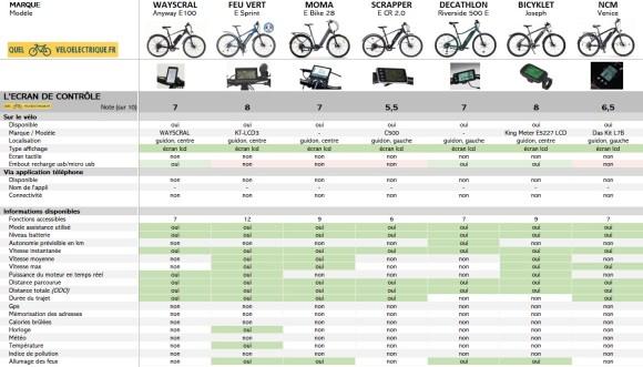 VAE Comparatif 2021 VTC électrique 1500 euros 4. L'écran de contrôle