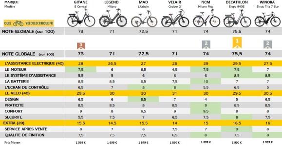 VAE Comparatif vélo électrique 2000 euros NOTE GLOBALE