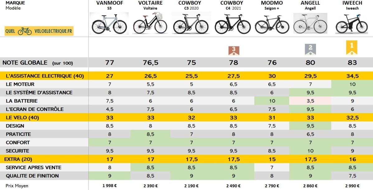Comparatif Smartbike vélos connectés Notes Globales 2021