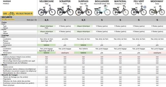 OK Comparatif VAE max 750€ vélo électrique moins cher 8. Sécurité