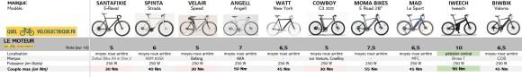 VAE Comparatif vélos électriques homme léger 1. Le Moteur