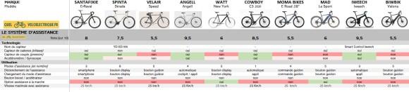 VAE Comparatif vélos électriques homme léger 2. Système Assistance