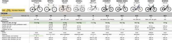 VAE Comparatif vélos électriques homme léger 5. Design