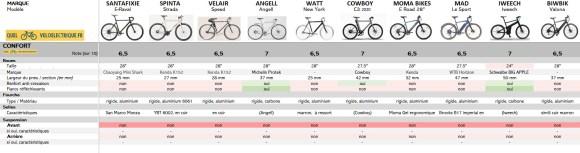 VAE Comparatif vélos électriques homme léger 7. Le confort