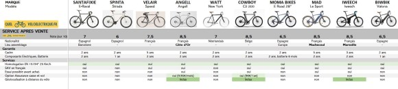 VAE Comparatif vélos électriques homme léger 9. SAV