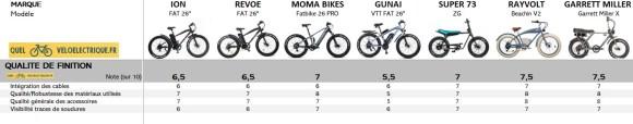 Comparatif Fatbike électrique 10. Qualité de Finition