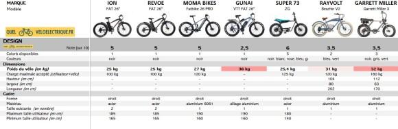 Comparatif Fatbike électrique 5. Design