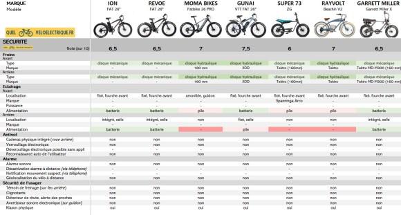 Comparatif Fatbike électrique 8. Sécurité