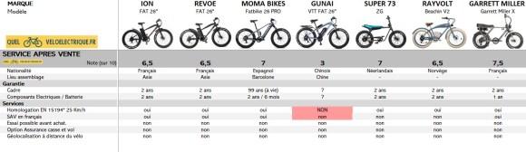Comparatif Fatbike électrique 9. SAV