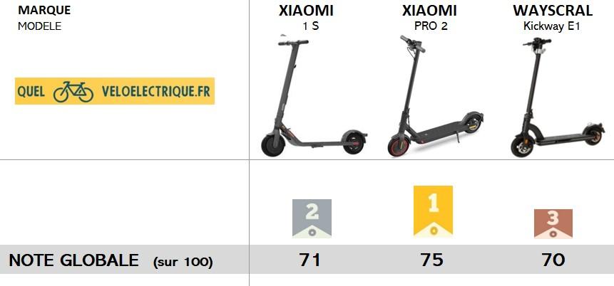Podium meilleurs Trottinettes électriques max 500 euros intro