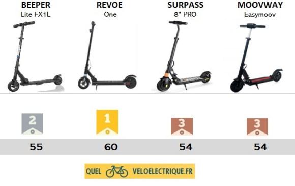 podium meilleure Trottinette électrique moins cher max 200€