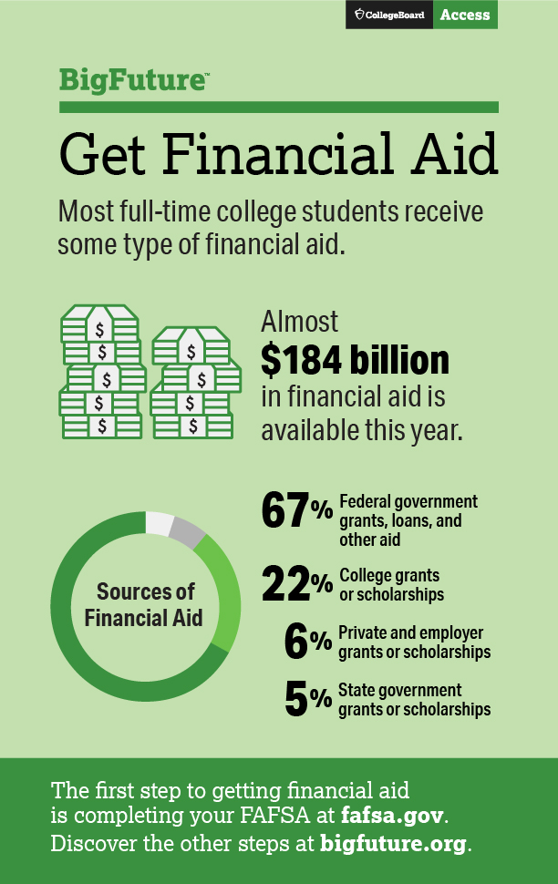 Financial Aid Infographic by Big Future 2016 - QueMeansWhat.com