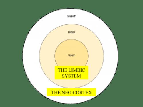 Start with why - The Golden Circle - Simon Sinek
