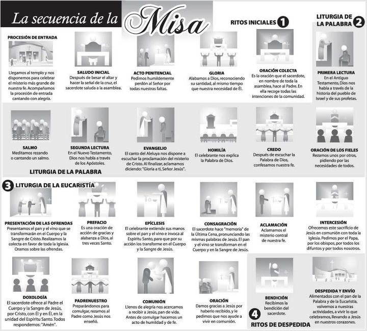 Explicación de la Misa con dibujitos
