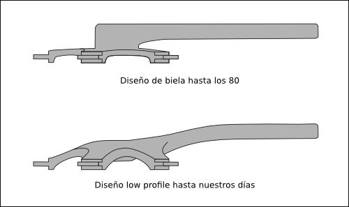 Biela antigua vs biela moderna low Profile