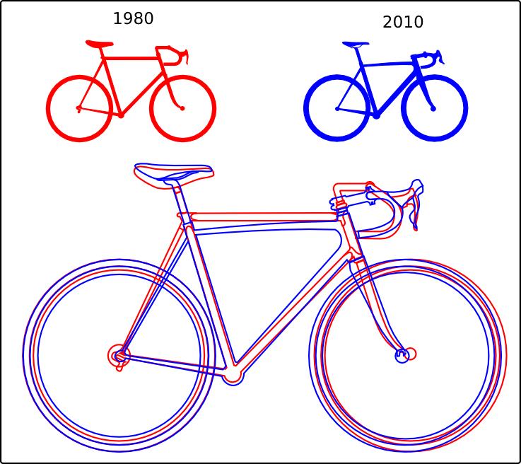 Comparación de cuadro tradicional con uno moderno, de la misma talla.