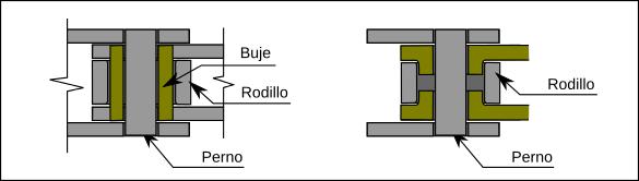 A la izquierda una cadena con bujes de tipo antigüo. Este sistema era mucho más resistente y sigue siendo la base de las cadenas industriales.