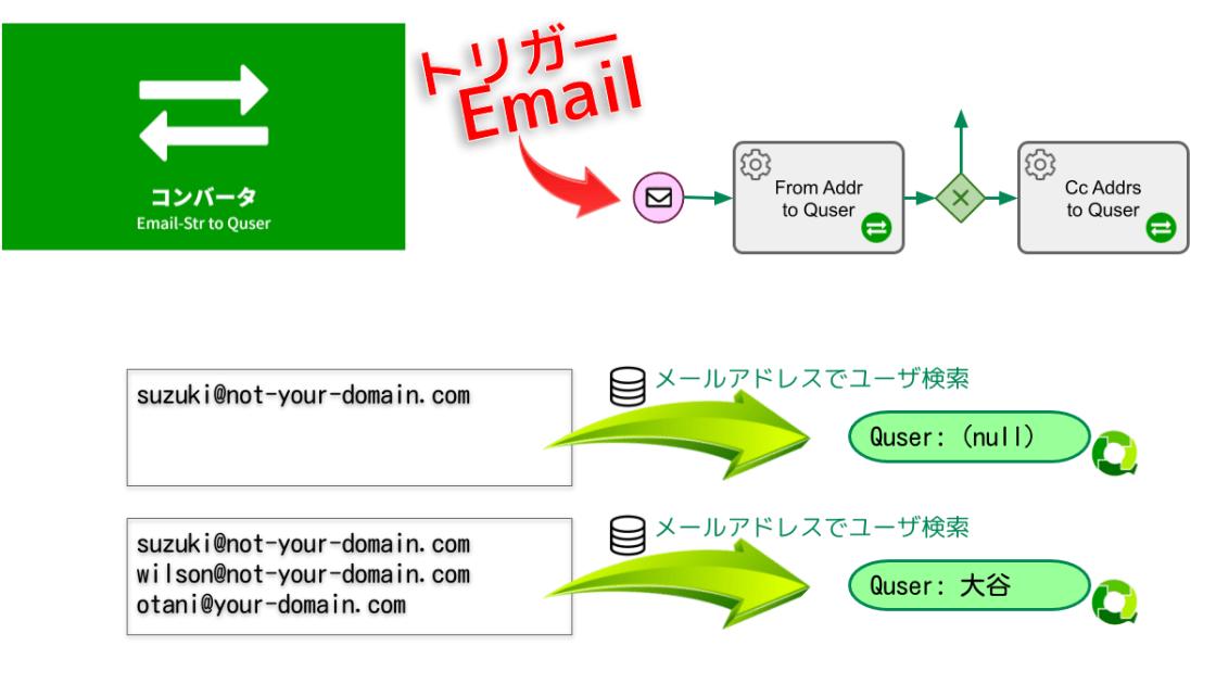 メールアドレスからユーザを特定