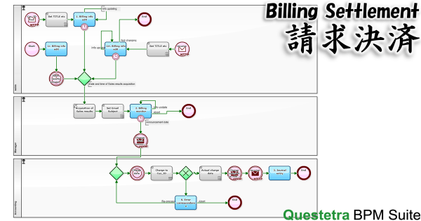 Workflow Example: Billing Settlement