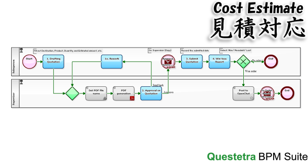 Workflow Example: Cost Estimate