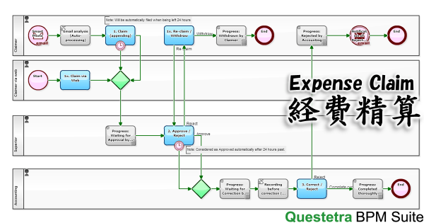 Workflow Example: Expense Claim