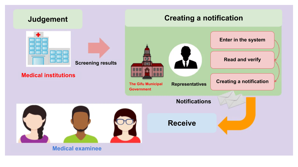 The general flow of notification preparation work