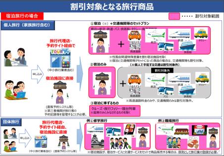 日本政府による観光支援策「Go To トラベルキャンペーン」の概要
