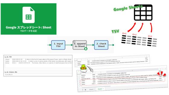 ワークフローSaaS内のTSVデータがGoogleスプレッドシートに自動追記される