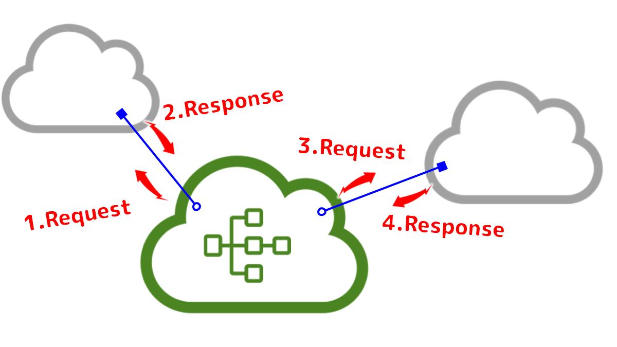 """コンピュータ同士の通信には、 """"Application Programming Interface"""" (API) が利用される"""