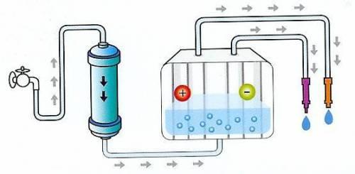 Depurare L Acqua Di Casa Conviene Questioni Di Arredamento