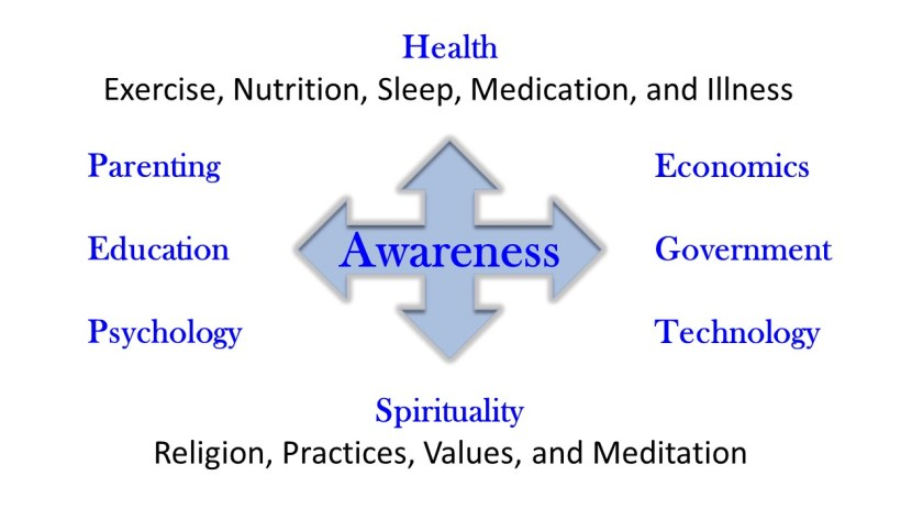 Health, Parenting, Education, Psychology, Economics, Government, Technology, and Spirituality
