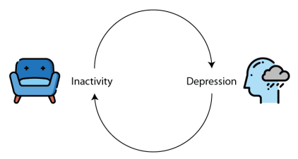 A diagram demonstrating how behavioural activation helps depression
