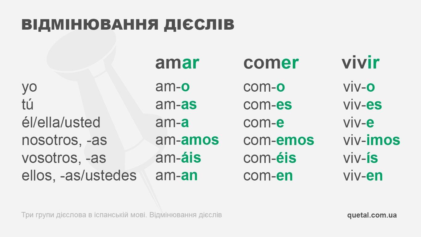 Відмінювання дієслів в іспанській мові