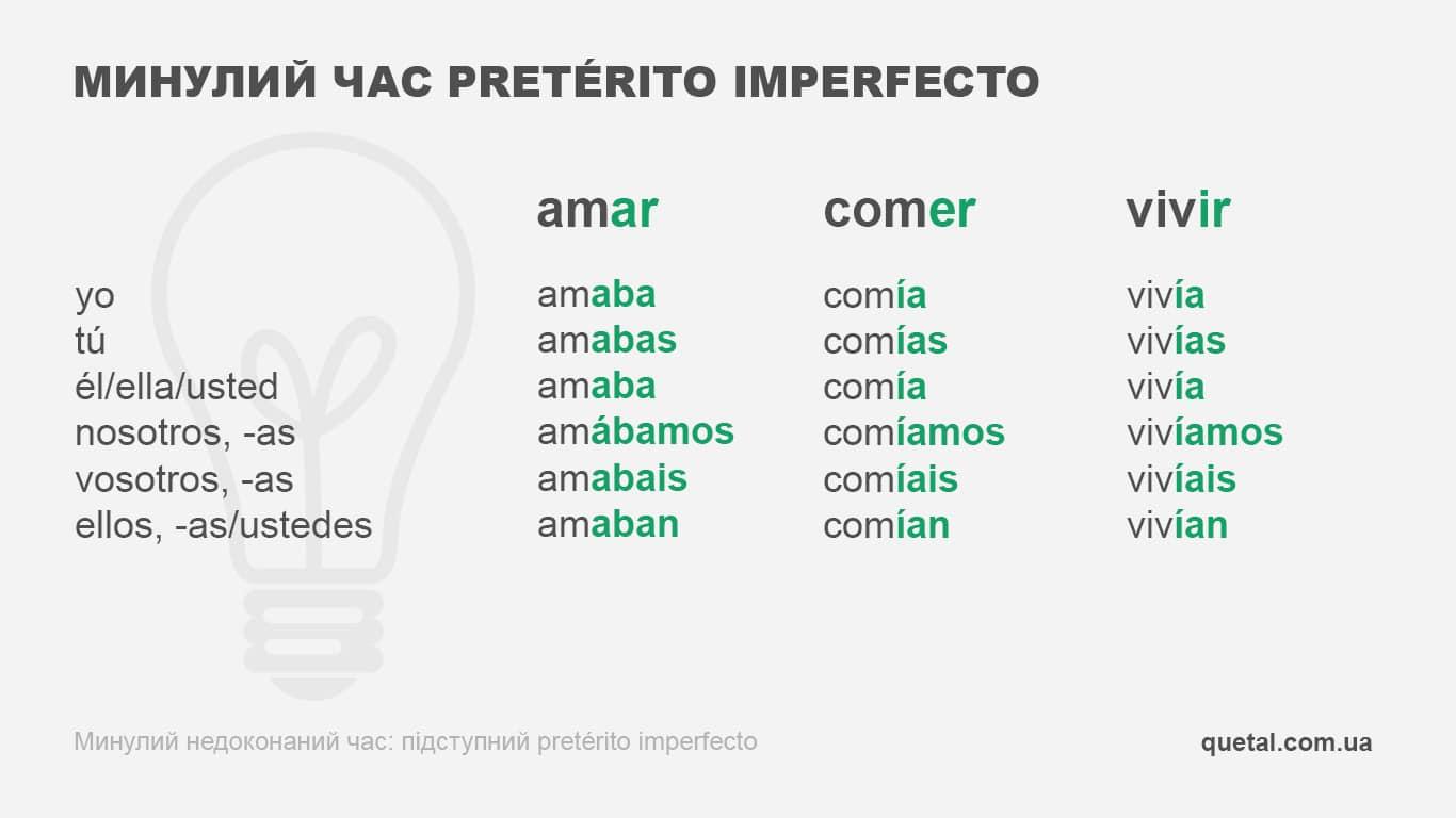Минулий час pretérito imperfecto. Таблиця дієвідмінювання